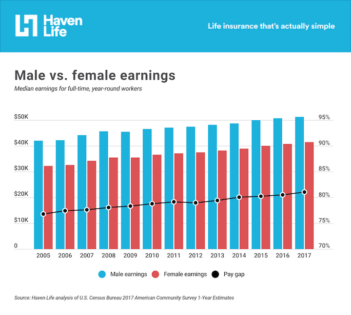 An image depicting the pay and pay gap between men and women from 2005 onwards