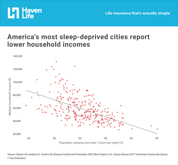 America's most sleep-deprived cities report lower median incomes