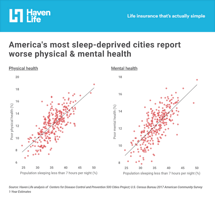 America's most sleep-deprived cities report worse physical and mental health