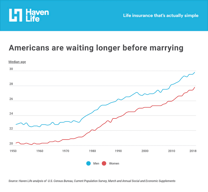 Women marry earlier than men but the average marriage age has risen steadily, especially in recent years