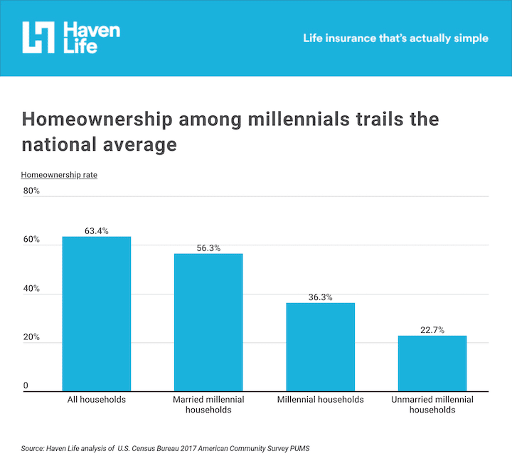 Millennials as a group own fewer houses than any other group