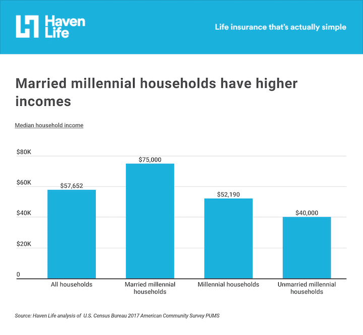 Married millennial households have a higher income than overall millennial households, unmarried millennial households, or all households