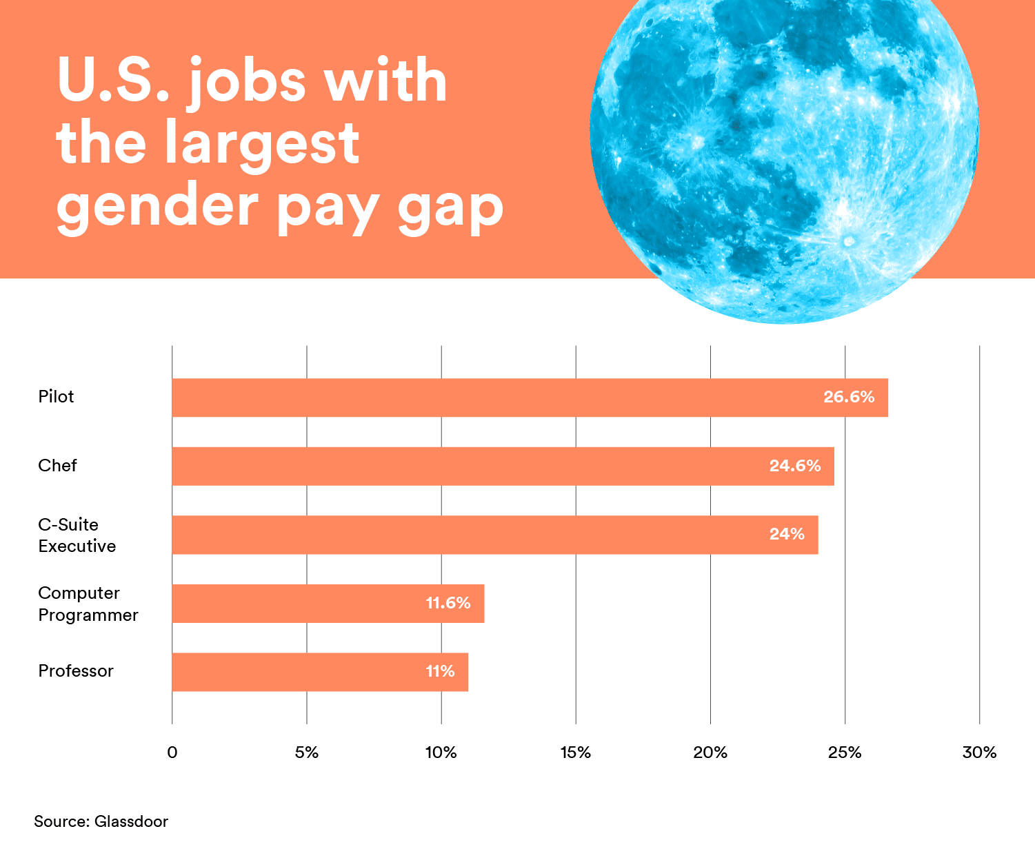 jobs with the largest gender pay gap
