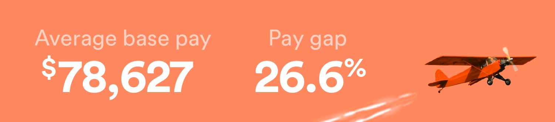 pilot has a pay gap of 26.6%