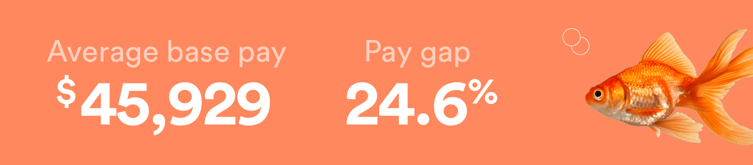 Chef's have a gender pay gap of 24.6%