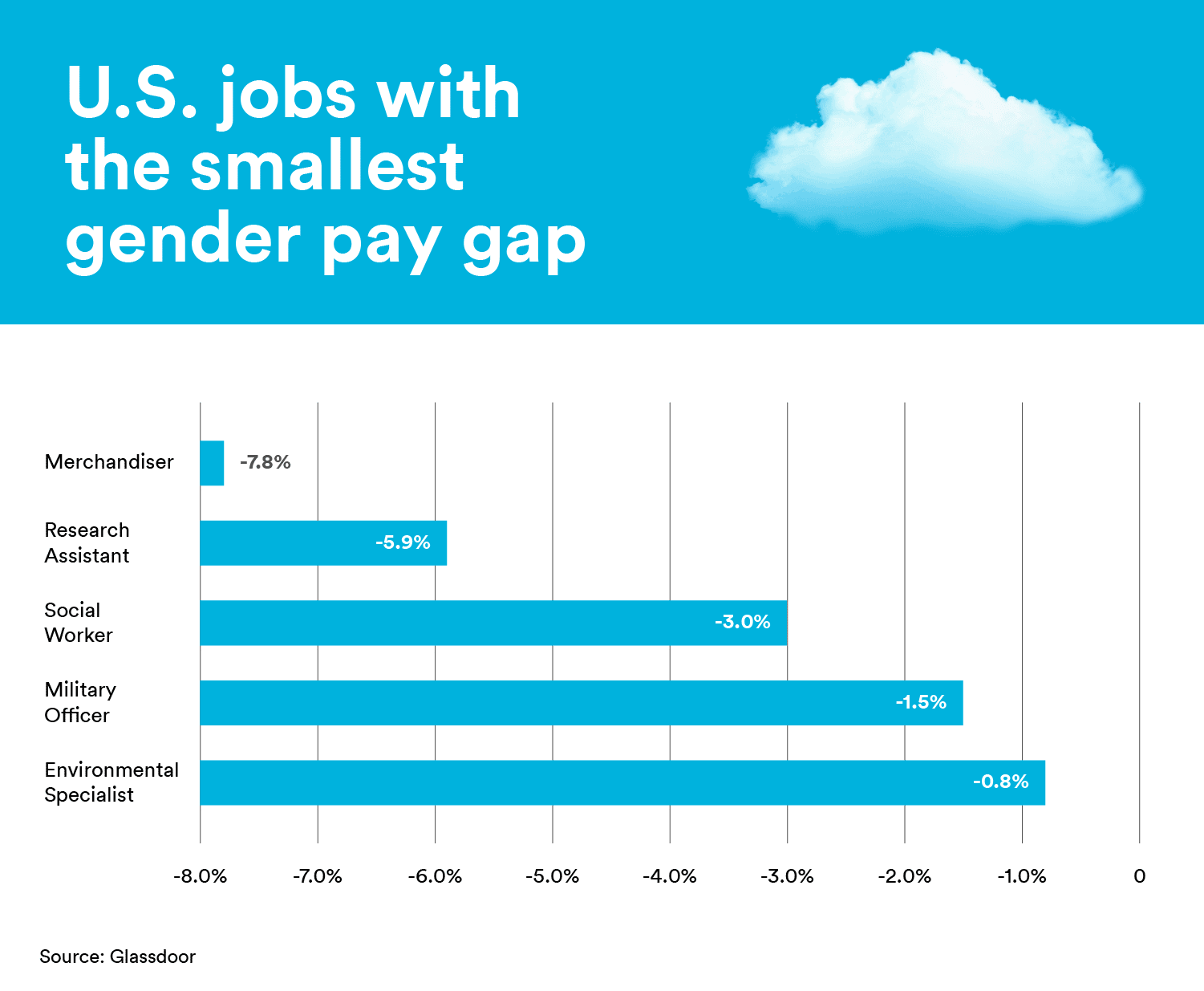 Jobs with the smallest gender pay gap