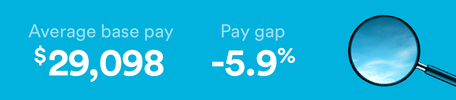 Research assistants have a gender pay gap of -5.9%