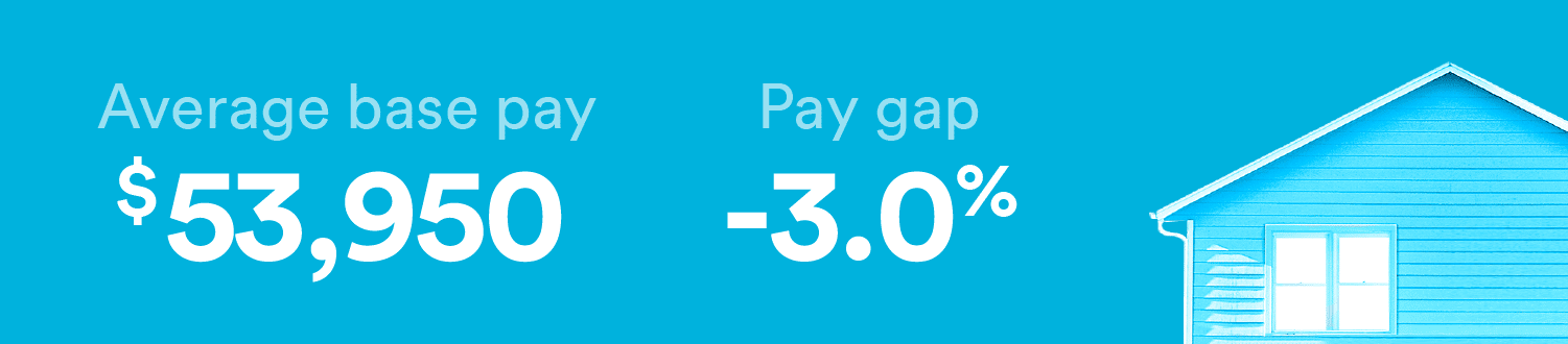 Social workers have a gender pay gap of -3.0%