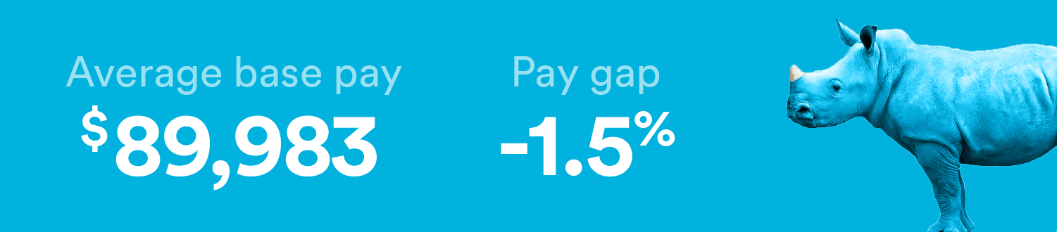Military officer's have a gender pay gap of -1.5%