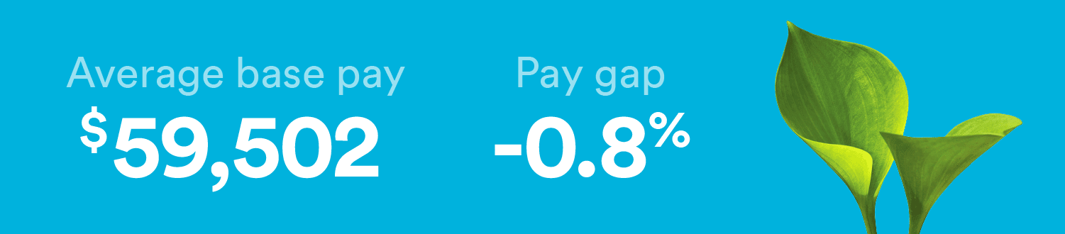 Environmental specialists have a gender pay gap of -0.8%