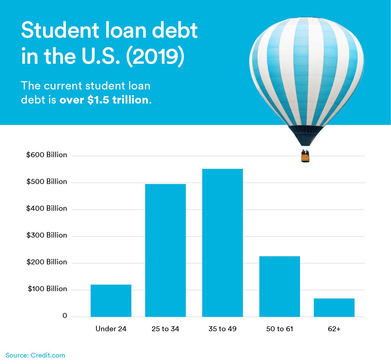 student loan debt in the U.S.